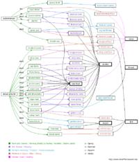 DF2014 Farming     Dwarf    Fortress Wiki